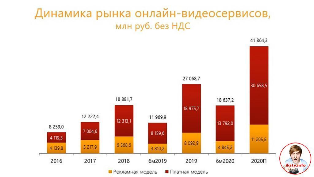 Российский рынок онлайн-видео вырос